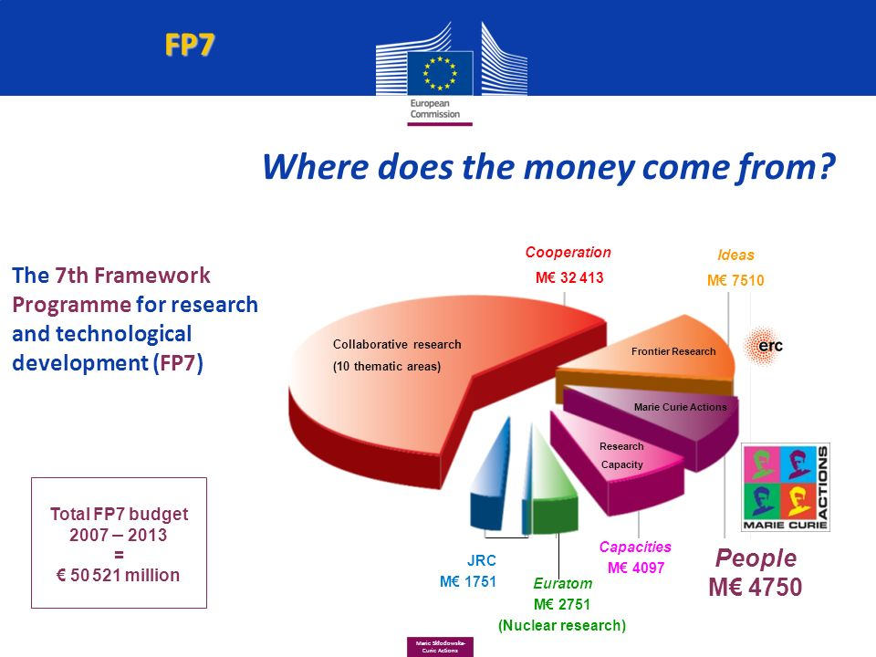 frederico miranda policy officer european commission ppt
