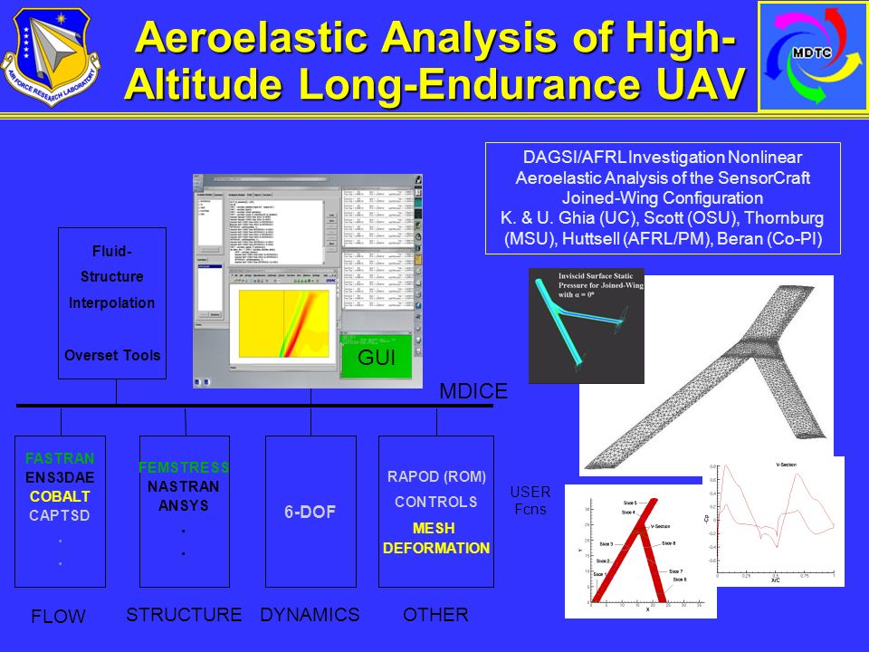 nonlinear aeroelastic analysis of joined wing Abstract the present work focuses on the analysis of the aeroelastic response of joined-wings configurations through nonlinear tools a comparison between the stability predictions of linear and nonlinear in-house tools when high deformations are encountered is pursued.