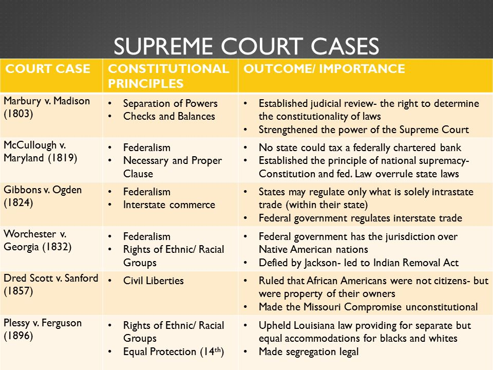 supreme court case essay You have not saved any essays arguments for both sides began in october of 1977, and several justices found that they were split fiercely over the issue by february of 1978, the case was still undecided at that point, the votes were split four-to-three, with one justice, justice powell, left.