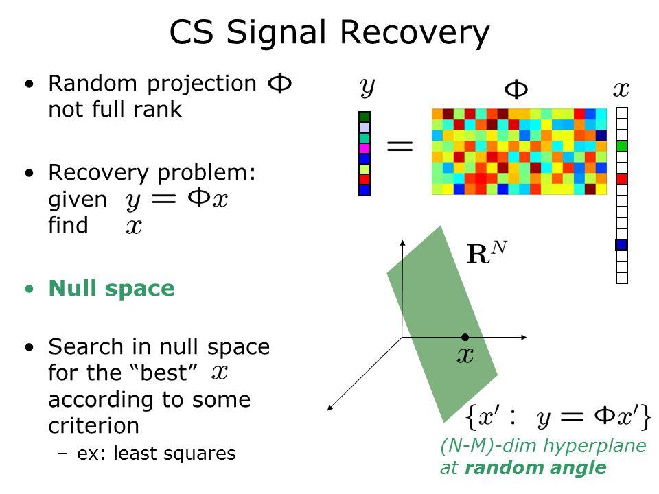 inverse projection problem