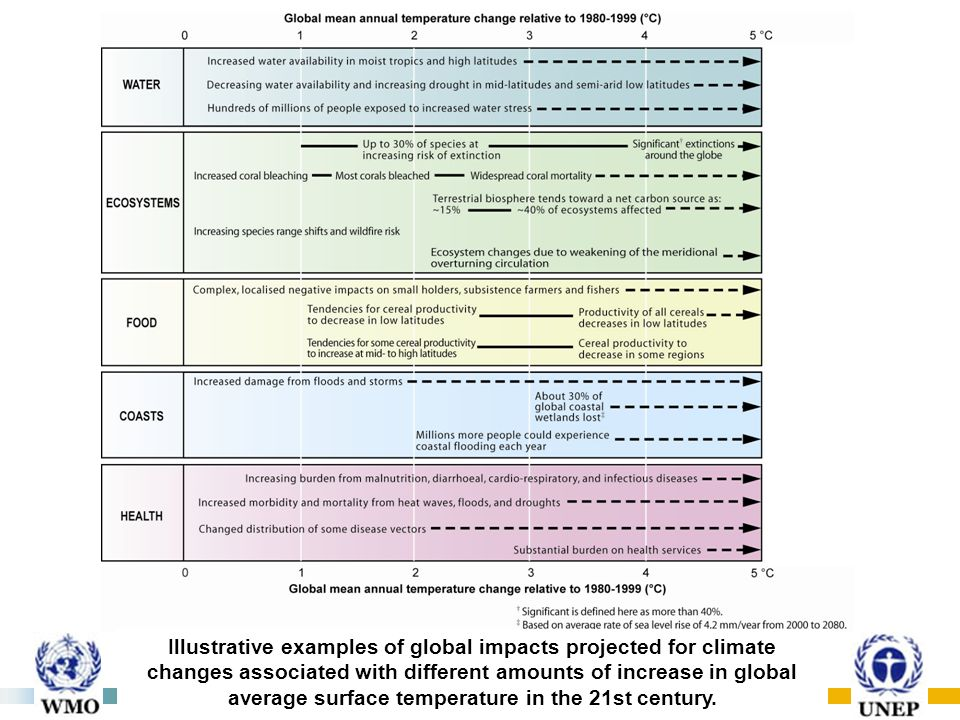Illustrative examples of global impacts projected for climate changes associated with different amounts of increase in global average surface temperature in the 21st century.