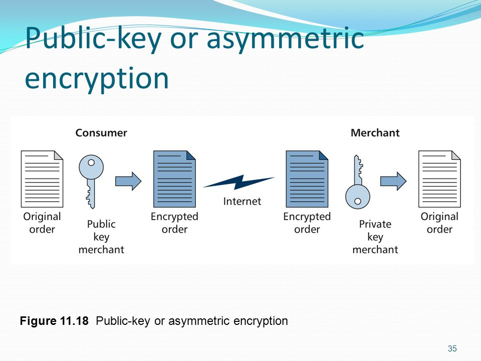public key cryptography and e commerce +++see my latest video: internet security or die+++   learn public key cryptography in just 18 minutes - cryptography tutorial in this cryptography tutorial, i teach you public key cryptography.