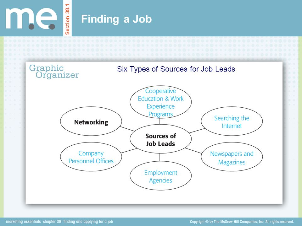 Six Types of Sources for Job Leads
