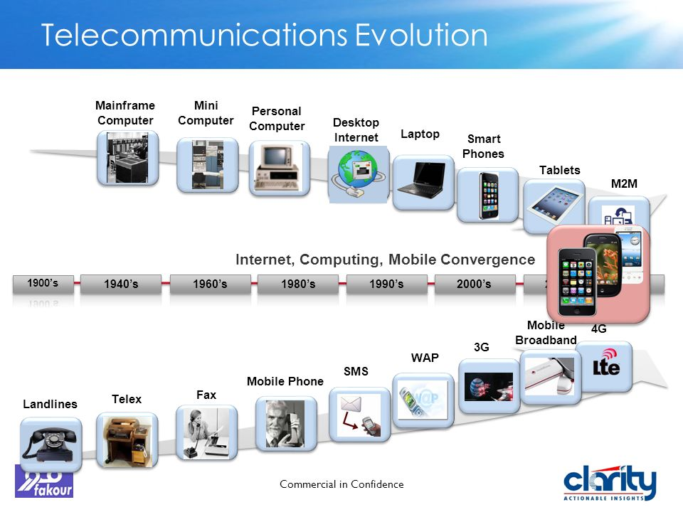 an introduction to the evolution of the telecommunications Telecommunications evolution timeline 1 alexander graham bell invents the telephonein 1876 elisha gray files a patent application3 hours after bell.