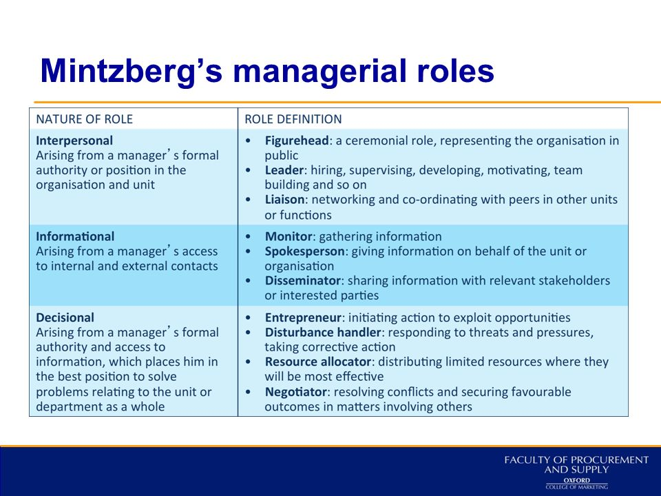 discuss mintzberg's ten managerial roles Discuss your order: 0044 (0) 1159 667 993 general enquiries: (00) 357  22768633  management rules of henry mintzberg management essay  the  term management role refers to specific categories of managerial behavior he  identified  these ten roles of a manager stated by mintzburg comes with a  great deal or.