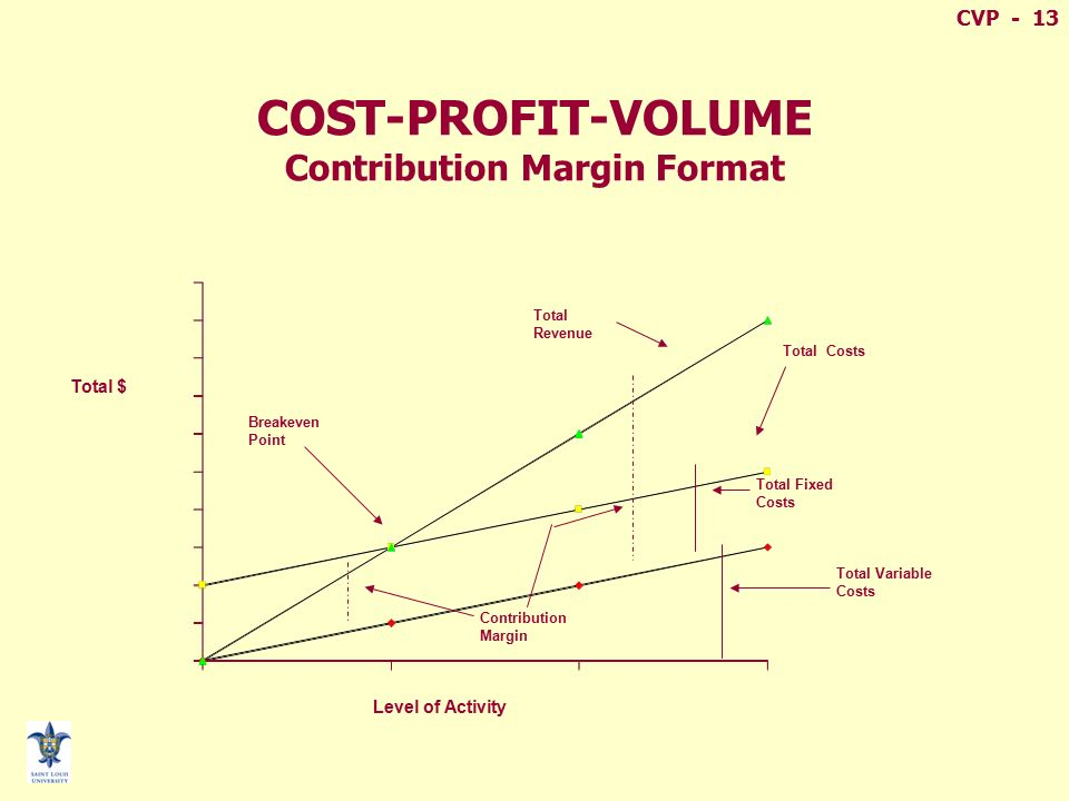 contribution margin and breakeven analysis