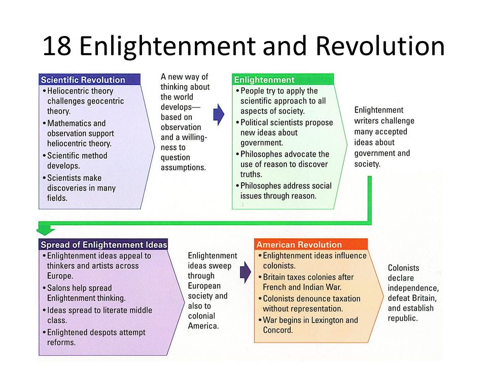 enlightenment and the frech revolution Progress of the enlightenment period and french revolution the mind is the only device humans have to overcome the many challenges that inevitably confront us, and thus developing a society of people with strong minds enhances our ability to solve problems, overcome challenges, make good decisions and come up with great ideas.
