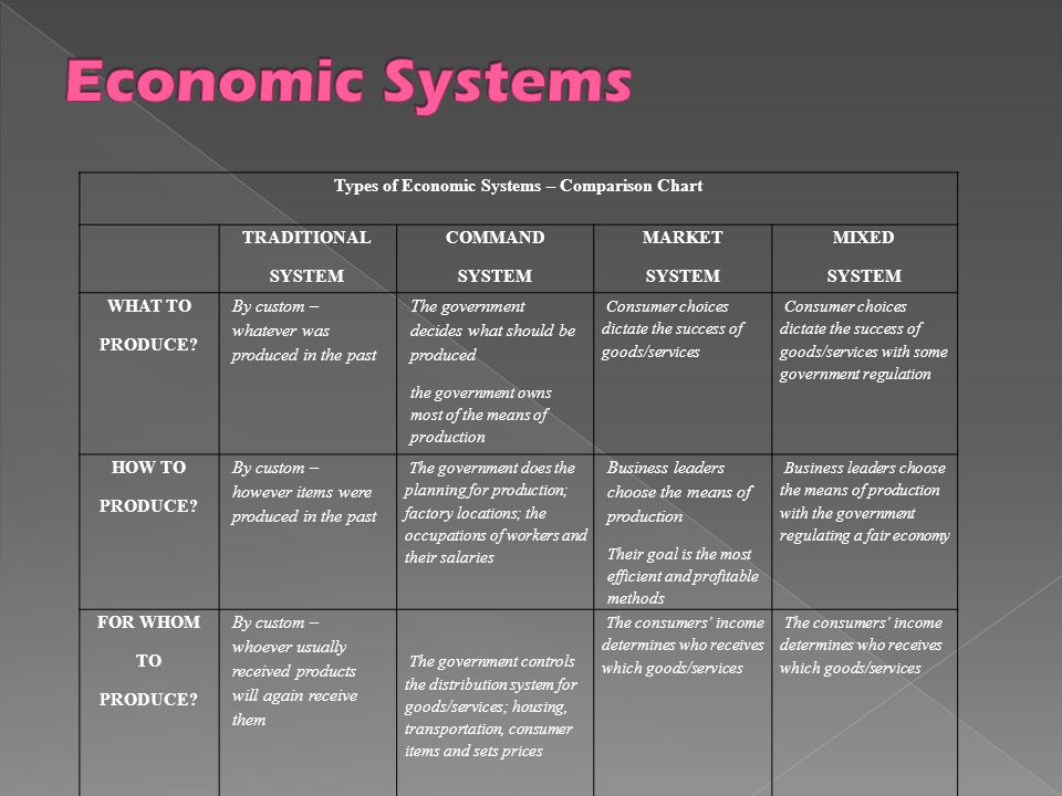 types of economic systems and determinants of business performance Social determinants of health: how social and economic factors affect health 3 while the previous scenario is fictional, unfortunately it is all too plausible.
