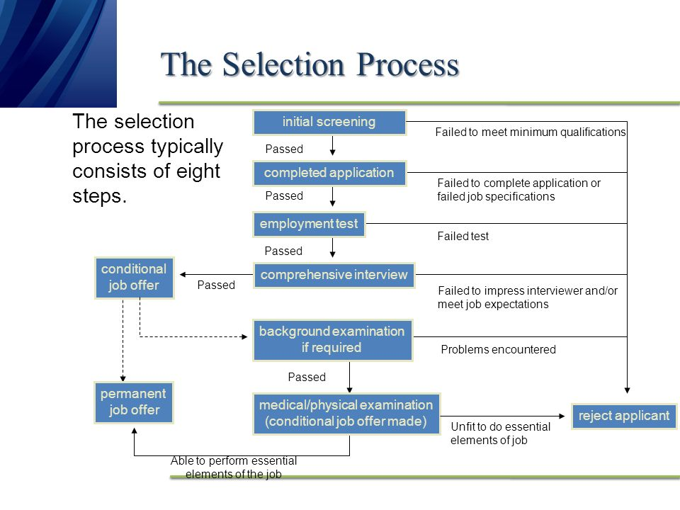 The Selection Process The selection process typically consists of eight  steps  initial screening Failed to meet minimum qualifications Passed  completed