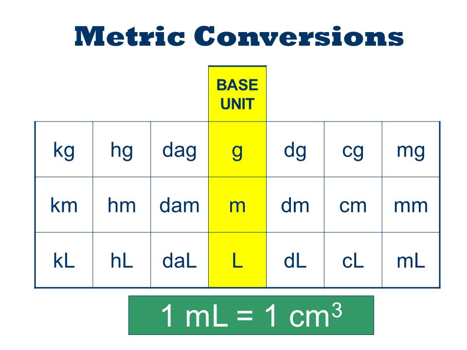 Task: Convert meters to hectometers (show work) Formula: m ÷ = hm Calculations: m ÷ = hm Result: m is equal to hm Conversion Table For quick reference purposes, below is a conversion table that you can use to convert from m to hm.