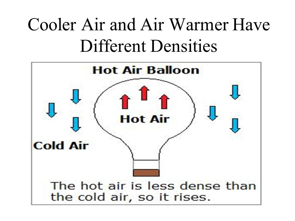 Cooler Air and Air Warmer Have Different Densities
