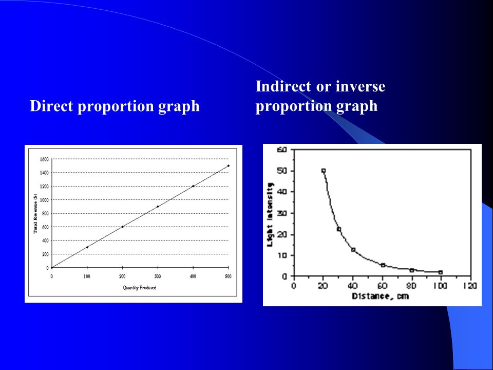 Direct proportion graph