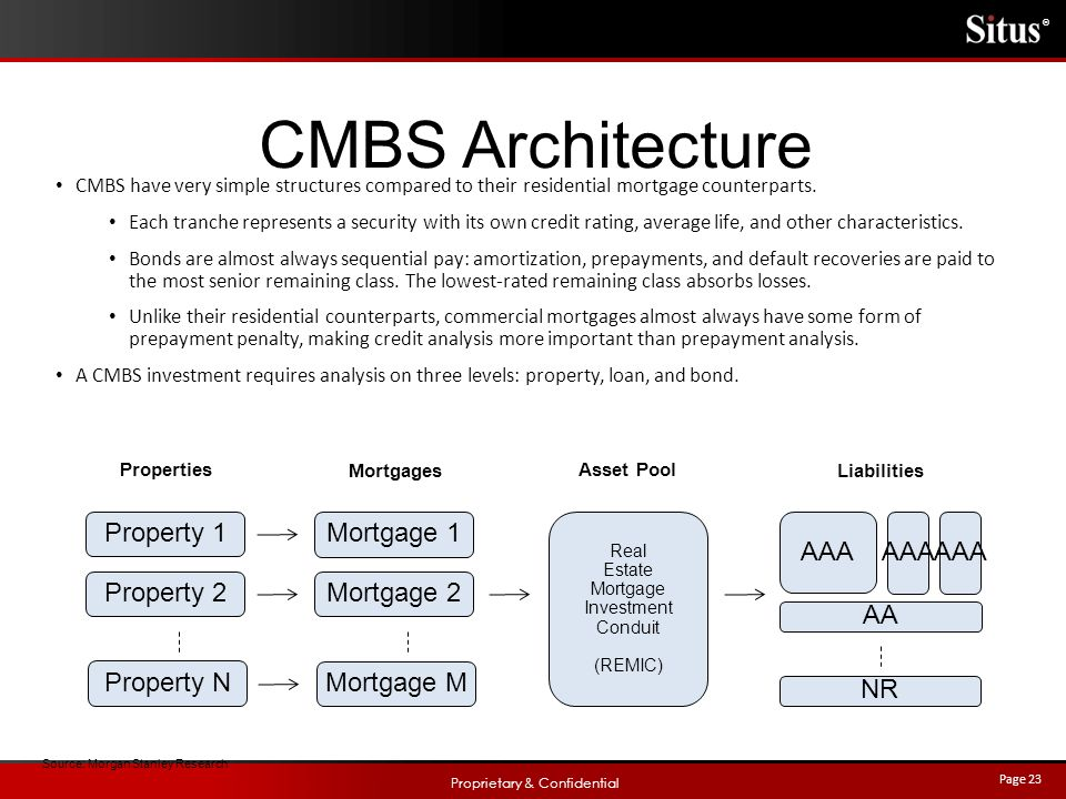 Appraiser S Guide To Cmbs And The Debt Capital Markets