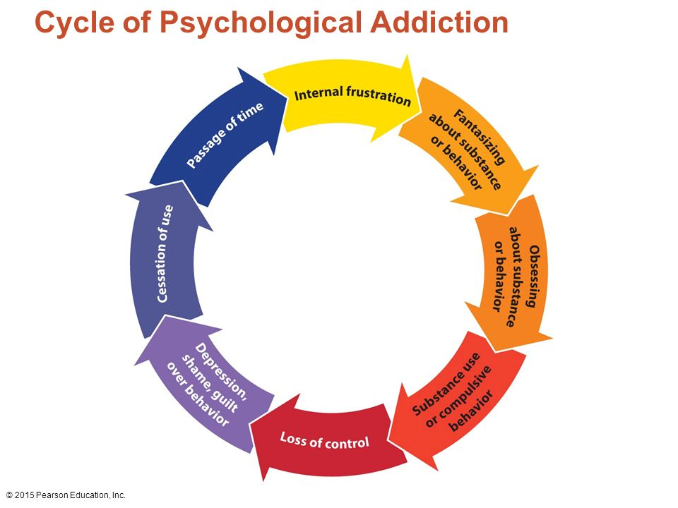 Addiction psychology