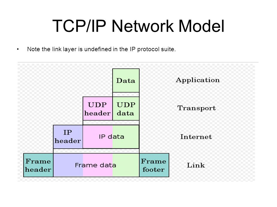 TCP/IP Protocol Fundamentals Explained with a Diagram