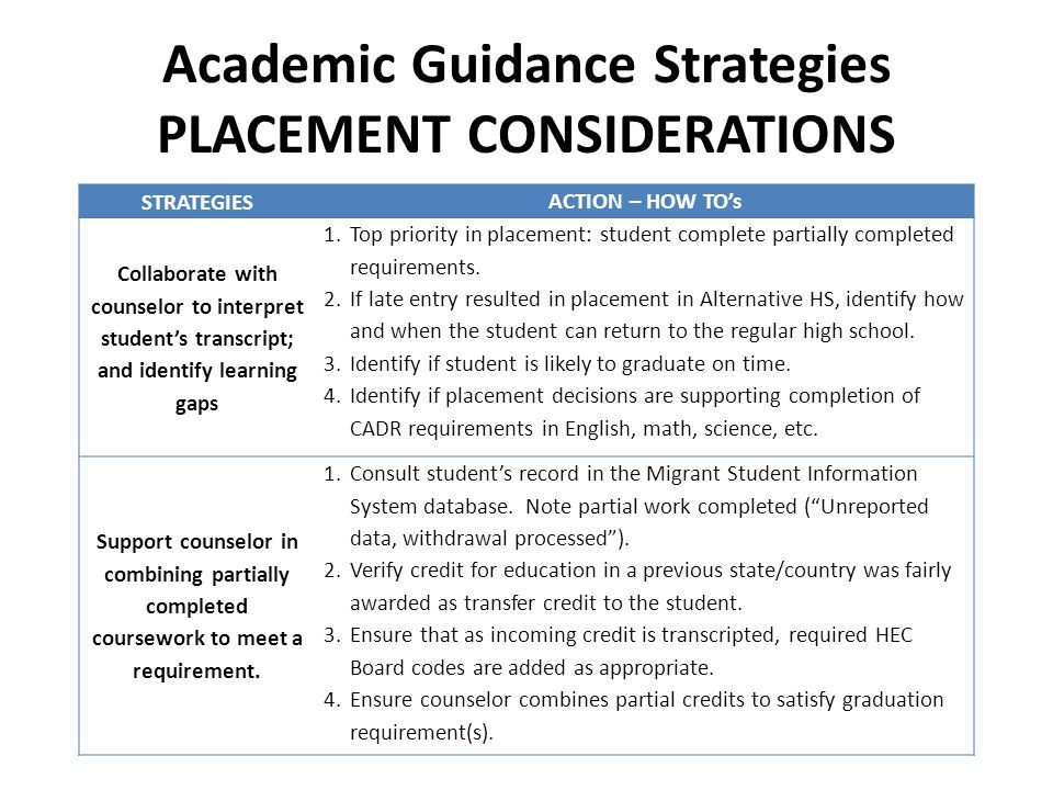 academic strategies Academic coaching services helps students develop learning strategies, self-motivation, advocacy, and persistence - all skills linked to achieving greater academic success the following information is a synopsis of critical practices that can make a difference between a student experiencing academic success or failure.