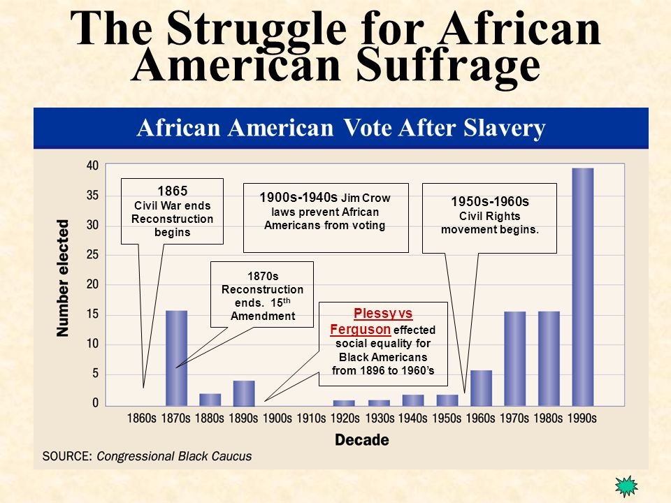 the struggle of african americans during the 1950s The capture and sale of africans for the american slave markets were barbaric  and  they found creative energy in the struggle to be blacks and americans.
