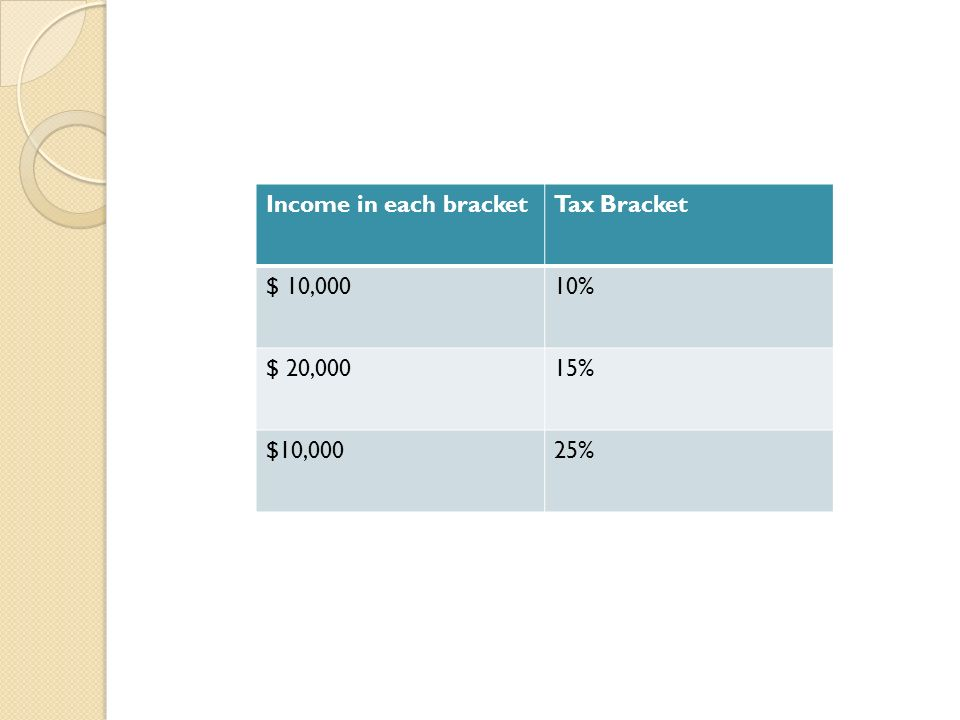 Income in each bracket Tax Bracket $ 10,000 10% $ 20,000 15% $10,000 25%