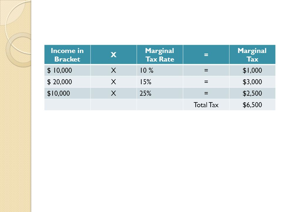 Income in Bracket X. Marginal Tax Rate. = Marginal Tax. $ 10, % $1,000. $ 20, %