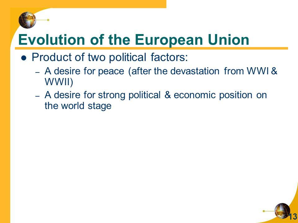 Evolution of the European Union