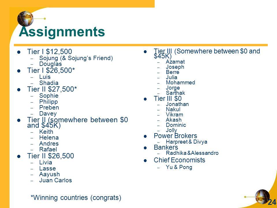 Assignments Tier I $12,500 Tier I $26,500* Tier II $27,500*