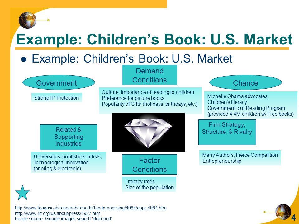 Example: Children's Book: U.S. Market