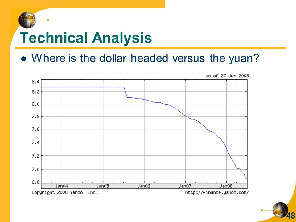 Technical Analysis Where is the dollar headed versus the yuan