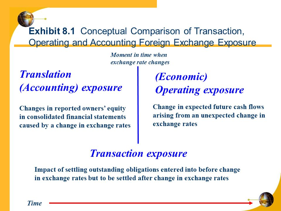 (Accounting) exposure (Economic) Operating exposure