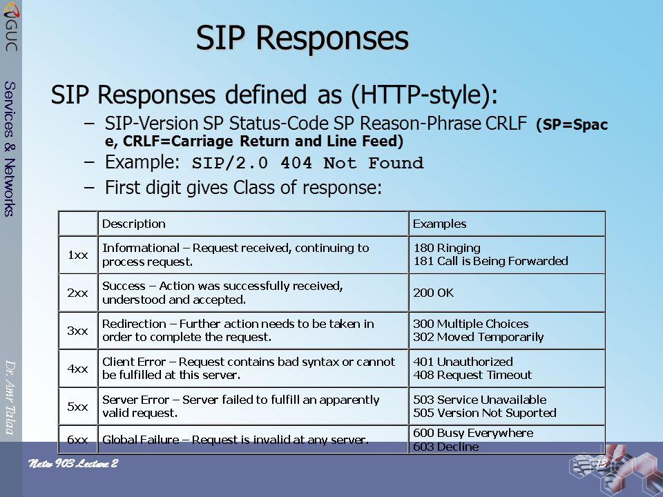 Sip Responses 4 Response Code
