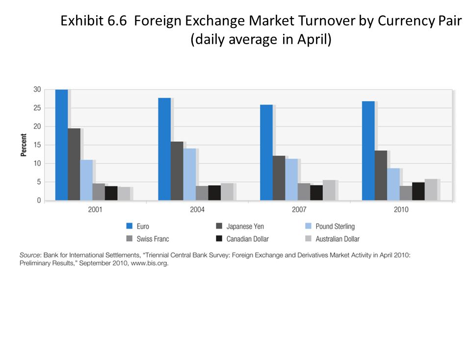 Daily turnover forex market in india
