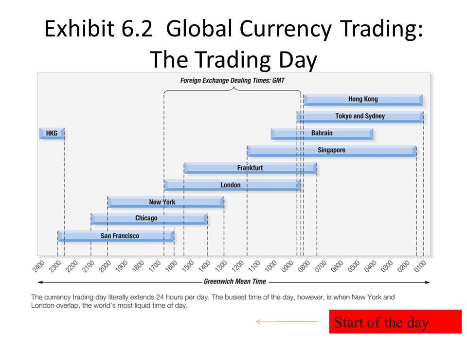 Global currency market