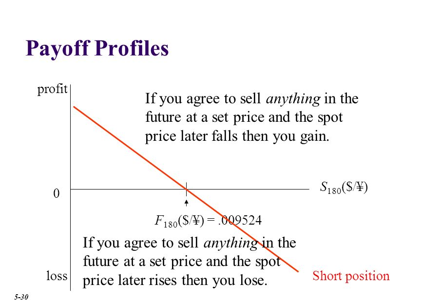 Payoff Profiles profit. short position. Whether the payoff profile slopes up or down depends upon whether you use the direct or indirect quote:
