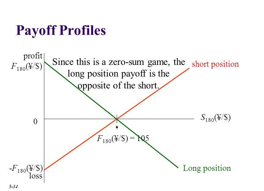 Payoff Profiles profit