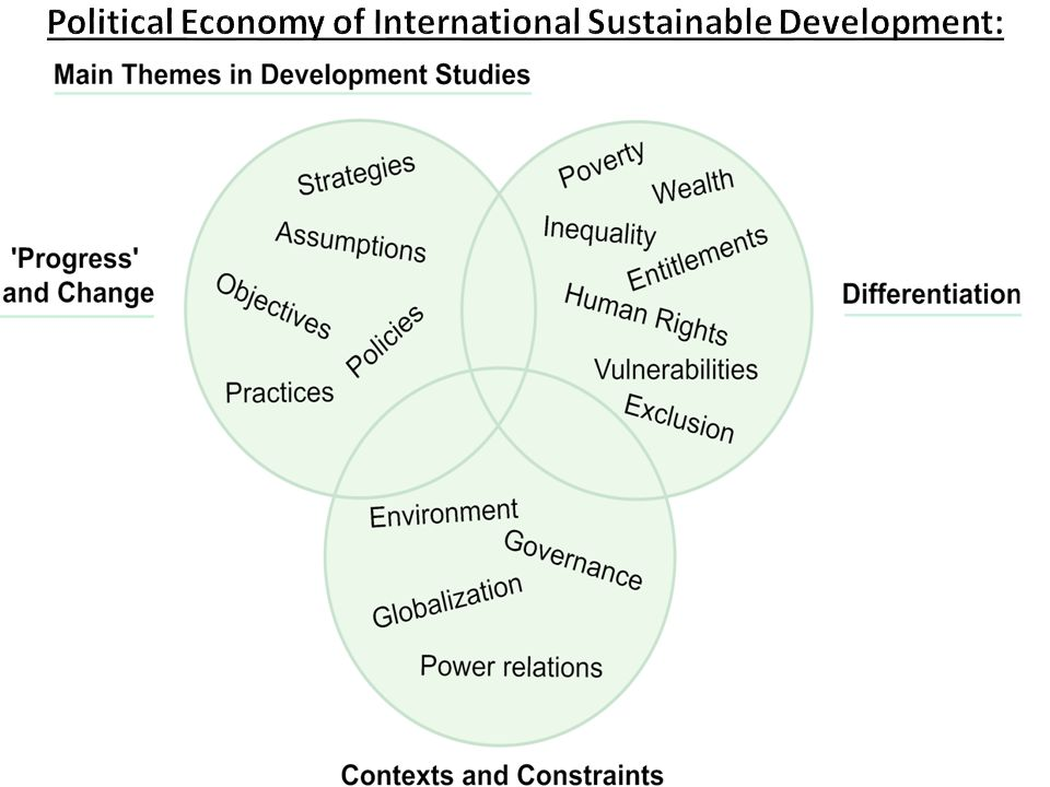 Political Economy of International Sustainable Development: