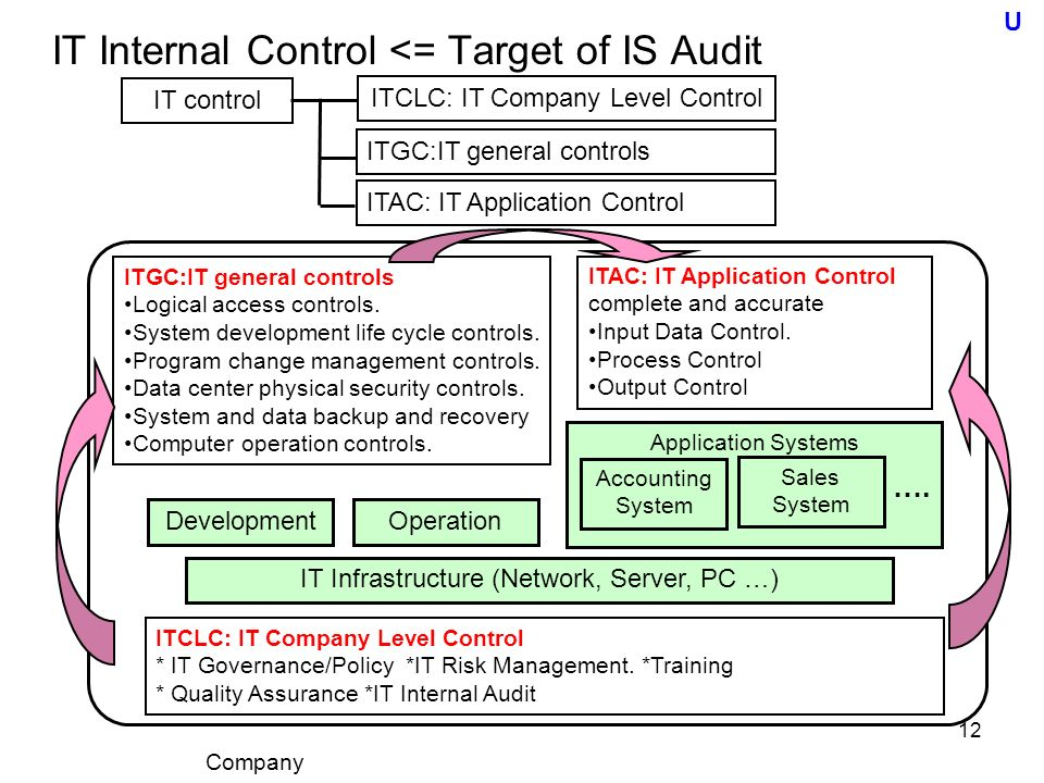 Information System Audit Essential Of Is Audit For It