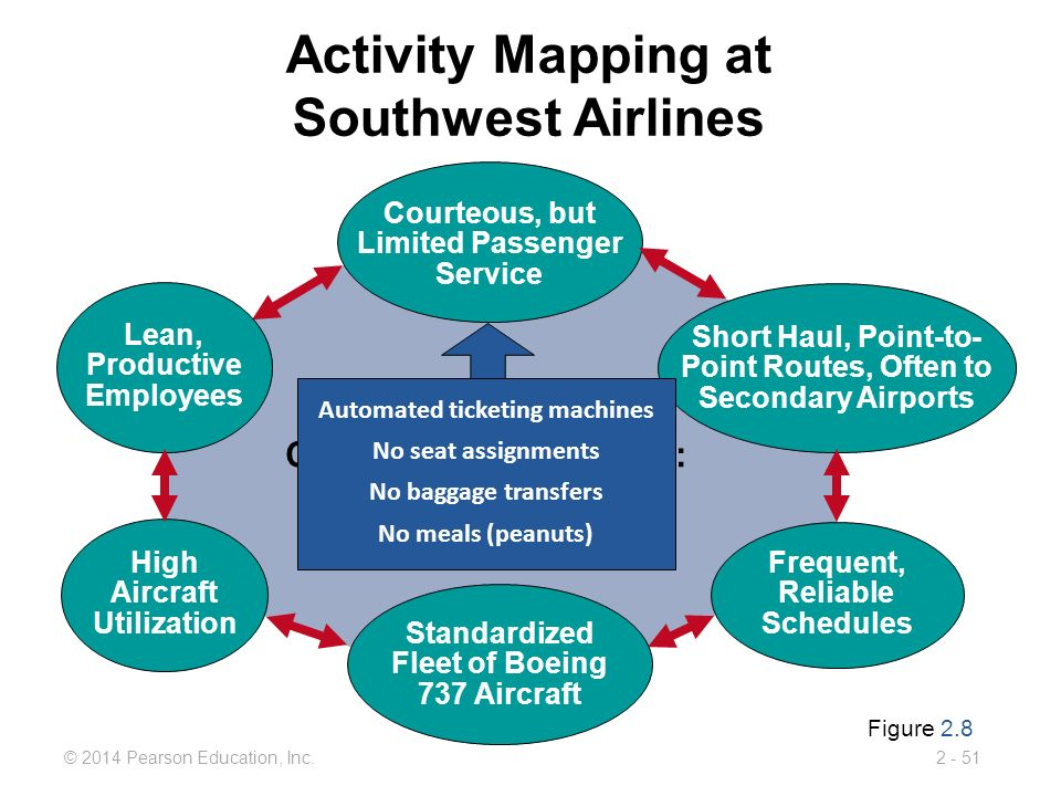 southwest airlines business strategy Southwest airlines marketing strategy southwest's marketing and advertising goal is to be very clear in their low-fare message but at the same time create and reinforce the company's nutty image (freiberg and freiberg.