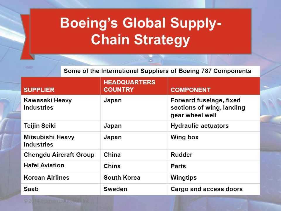 Boeing Business Model and Their Strategy