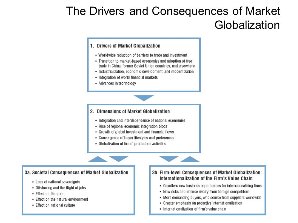 Drivers and consequences of globalization