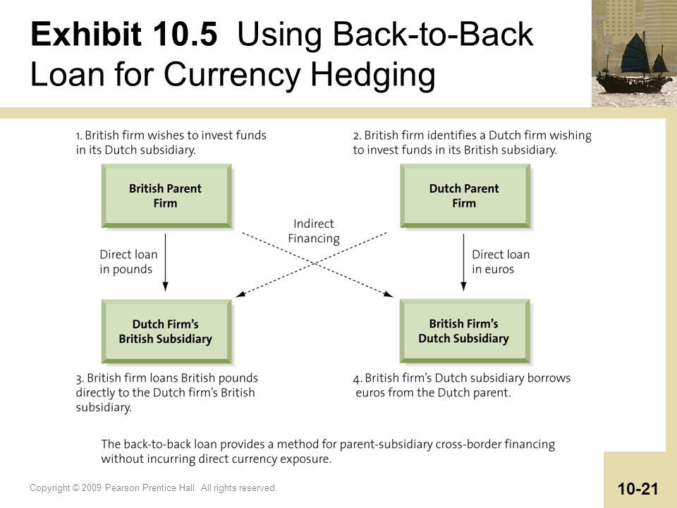 currency hedging Learn what currency risk is in international business and how to use currency-focused etfs to easily manage these risks.