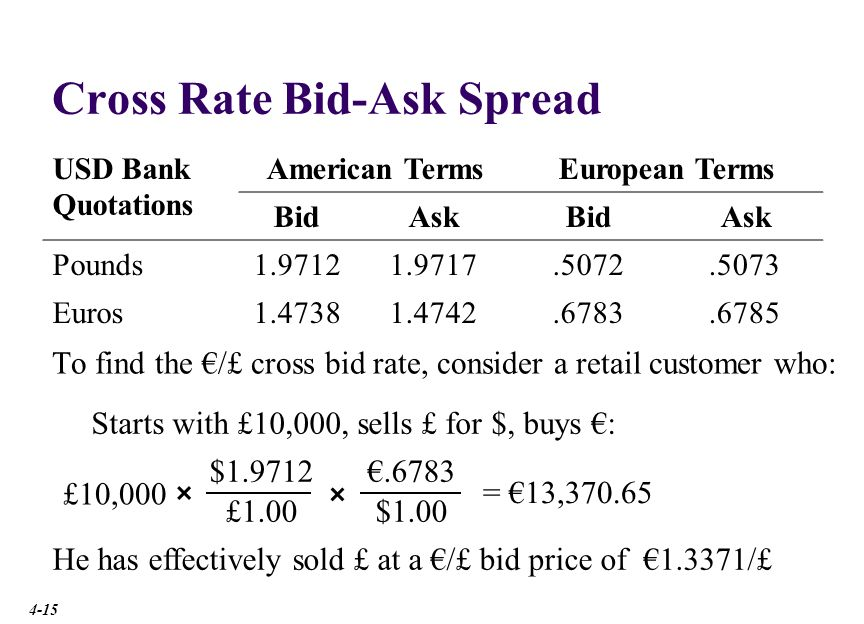 Cross Rate Bid-Ask Spread