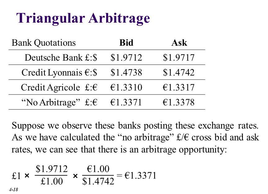 Triangular Arbitrage Bank Quotations. Bid. Ask. Deutsche Bank $/£ $1.9712. $1.9717. Credit Lyonnais $/€
