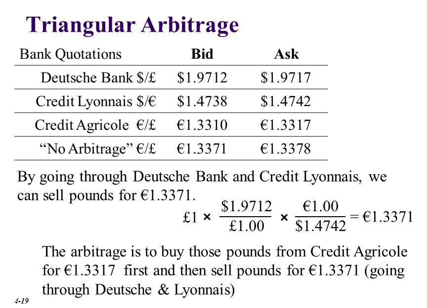 Triangular Arbitrage Bank Quotations. Bid. Ask. Deutsche Bank £:$ $1.9712. $1.9717. Credit Lyonnais €:$
