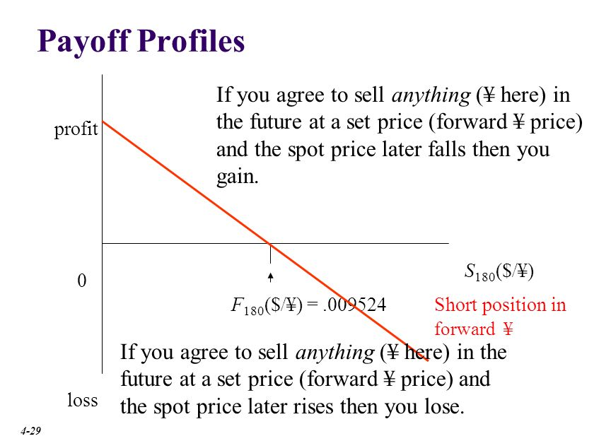 Payoff Profiles Short position in forward ¥