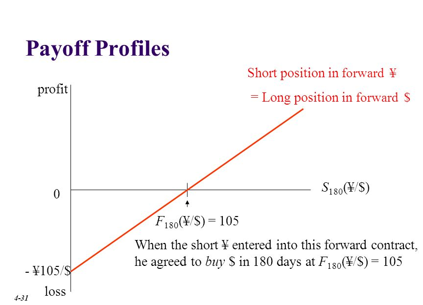 Payoff Profiles X Short position in forward ¥