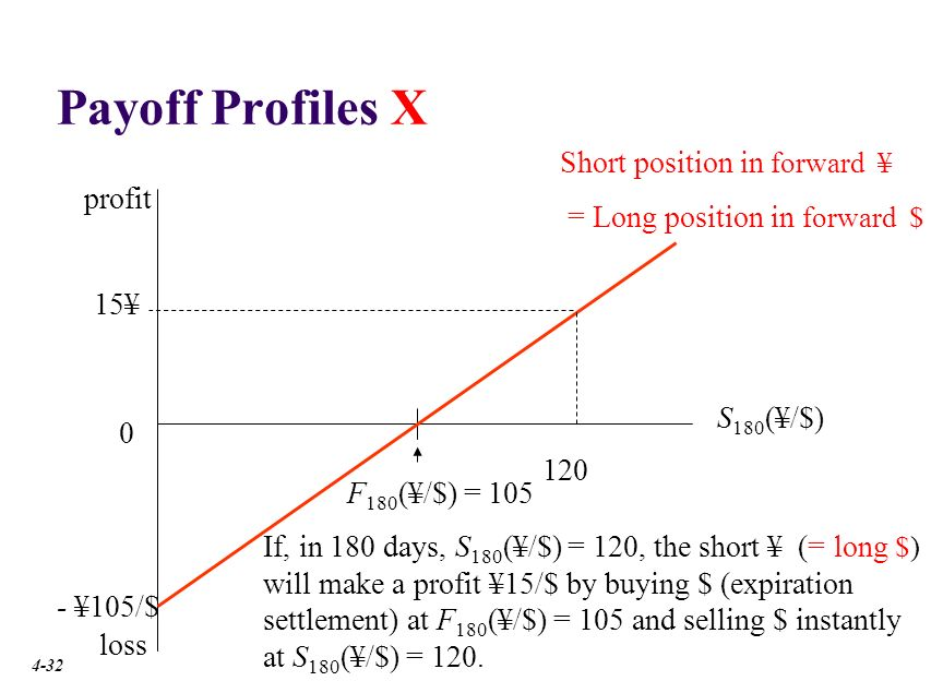 Payoff Profiles profit. Since this is a zero-sum game, the long position payoff is the opposite of the short.