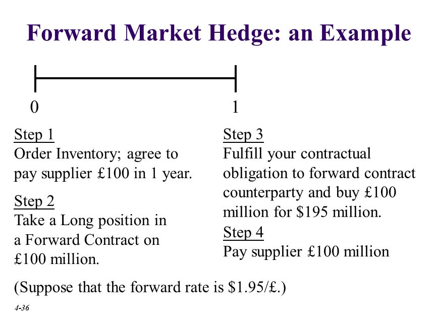 Forward Market Hedge Suppose the forward exchange rate is $1.95/£.