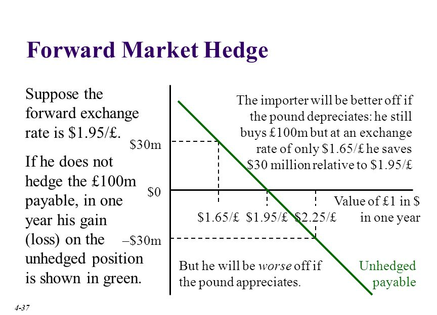 Forward Market Hedge Long forward £