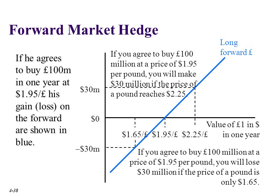 Forward Market Hedge Long forward.
