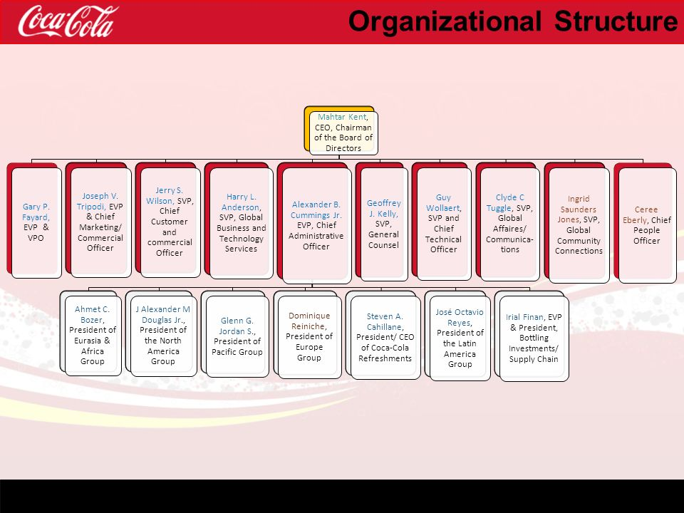 coca cola organizational structure Custom organizational structure of coca-cola essay paper according to valluri, nahata & jangalwa (2010), coca-cola company is a non-alcoholic beverage concentrates.