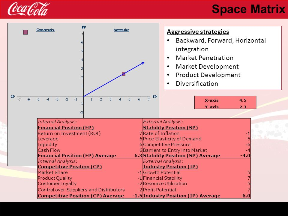 coca cola generics and grand strategy Coke versus pepsi∗ a comparison of financial strategies at the end of the 20th century, coca-cola and pepsico were the two largest beverage companies in the world their competition had been fierce and enduring, but some industry.